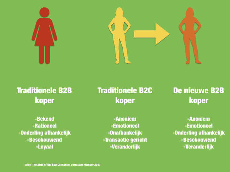 B2B koper is een B2C mens